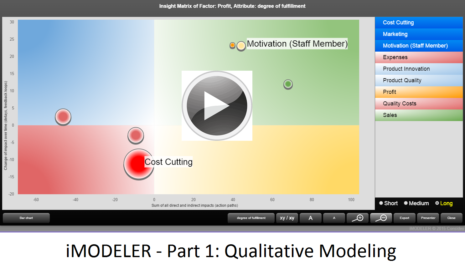 iMODELER - Part 1: Qualitative Modeling (Systems Thinking)